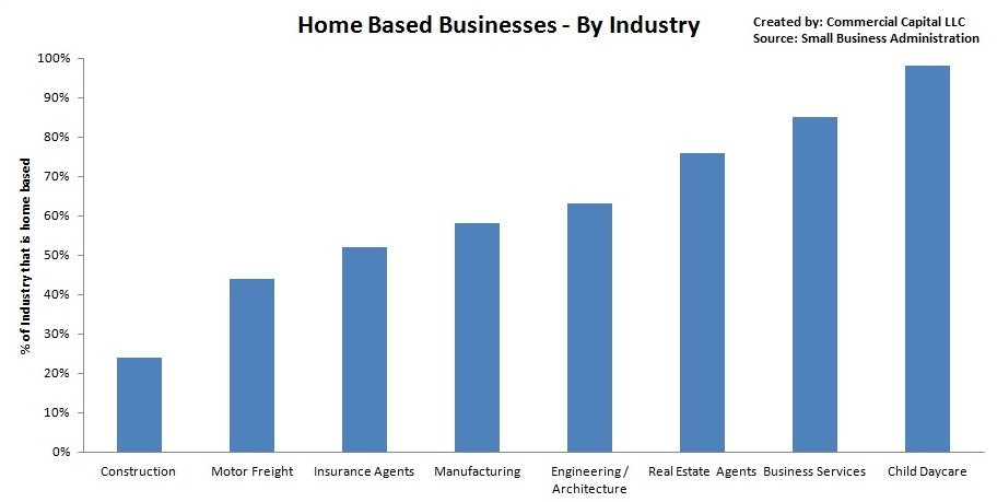 home based businesses - by industry