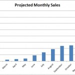 What's Missing? Realistic Sales Forecasts
