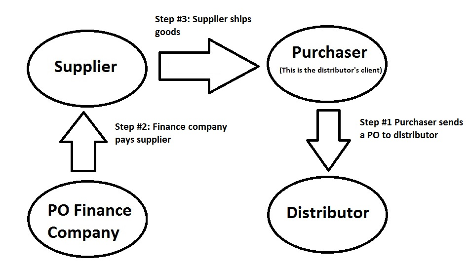 Financing Purchase Orders with an Innovative Option