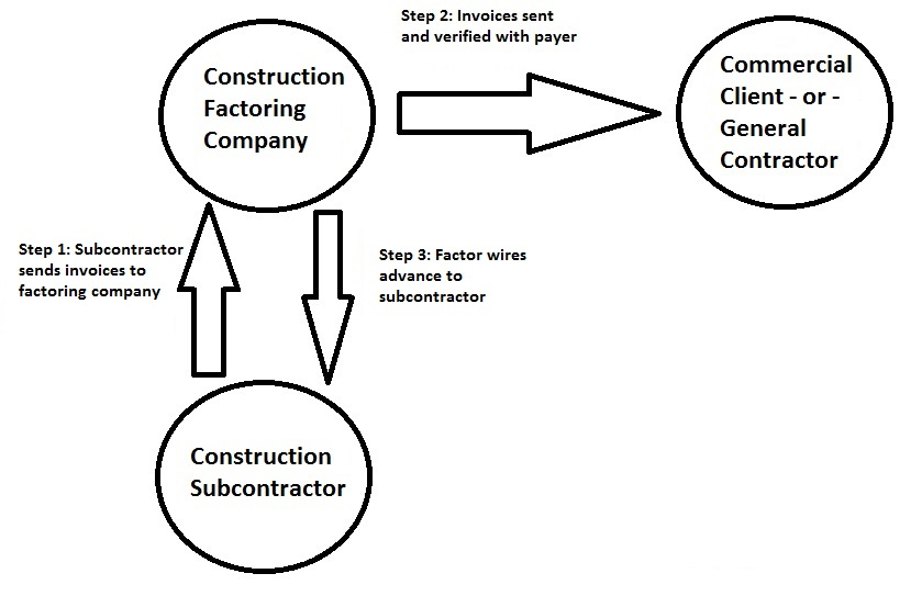 How Construction Subcontractors Can Finance Their Companies