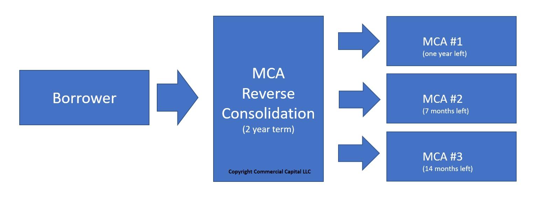 merchant cash advance reverse consolidation